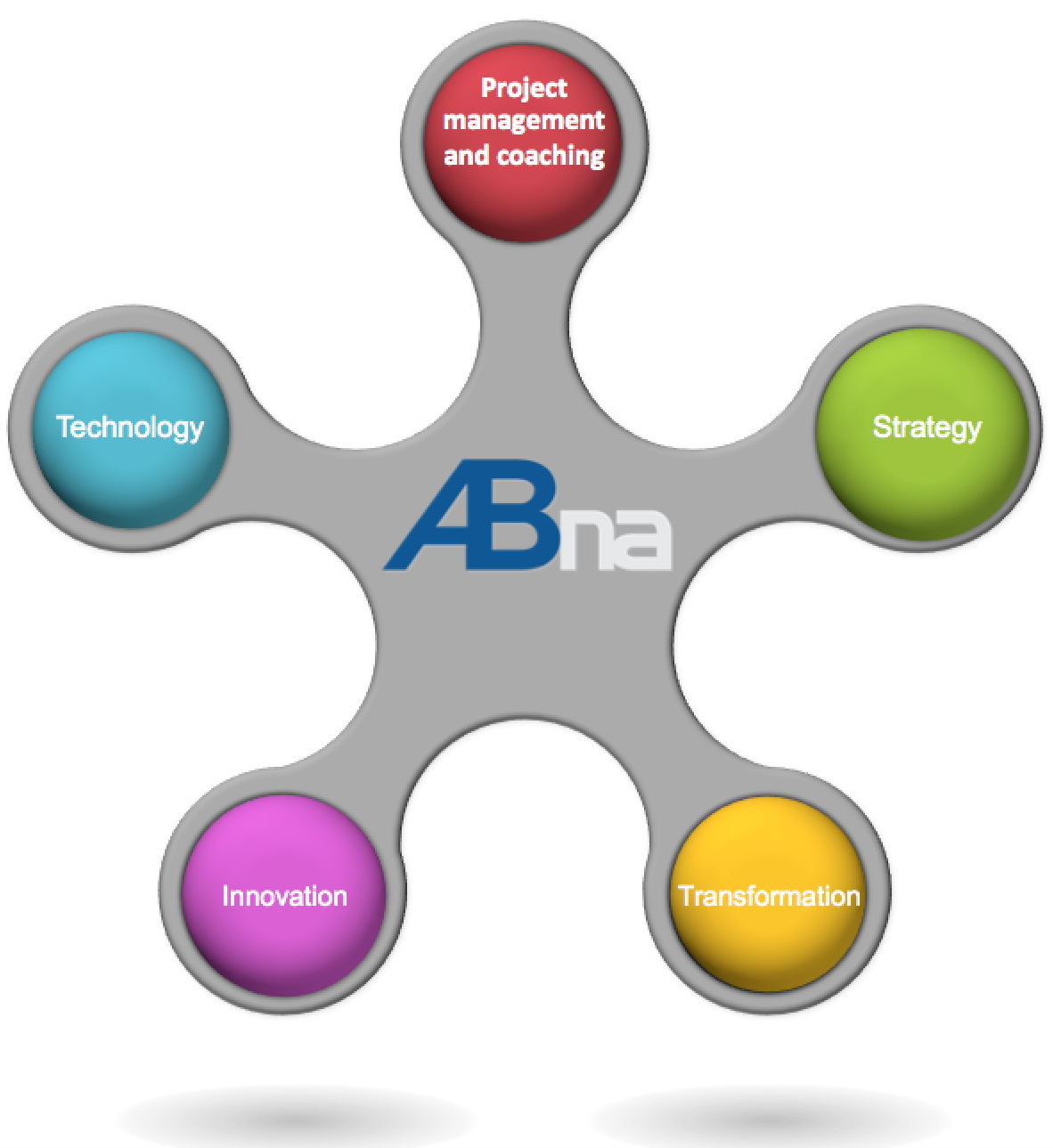 services ABna
